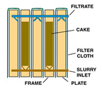 Plate and Frame Filter Plate Cross Section