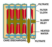 Cross Section Vacuum Membrane Filter Plate
