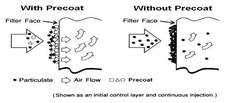 Precoat Filter Aid Example